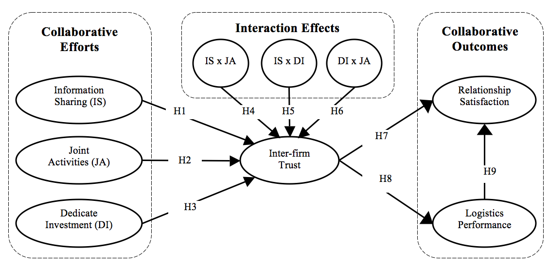 thesis structural equation modeling Measurement model of the latent constructs of interest, then structured means analysis was used to compare latent variable means, and sem was used to test a structural model of the relationships of the constructs of interest results indicated a measurement model differing from the factor structure consistent with the.