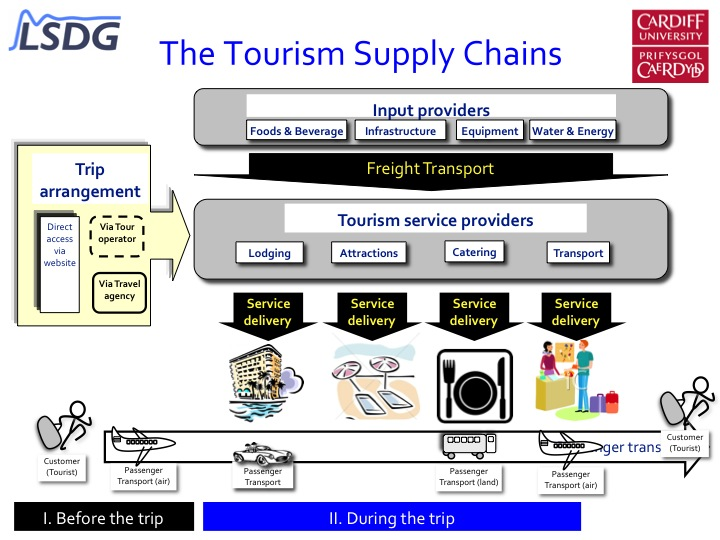 an analysis of the international supply chains and distribution management Issues in supply chain management  international logistics, strategic planning for logistics, and cluster analysis supply chain management (scm) is a new.