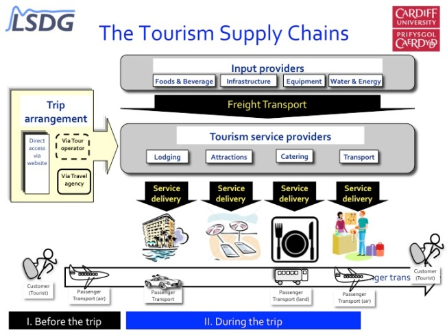 Tourism_supply_chain