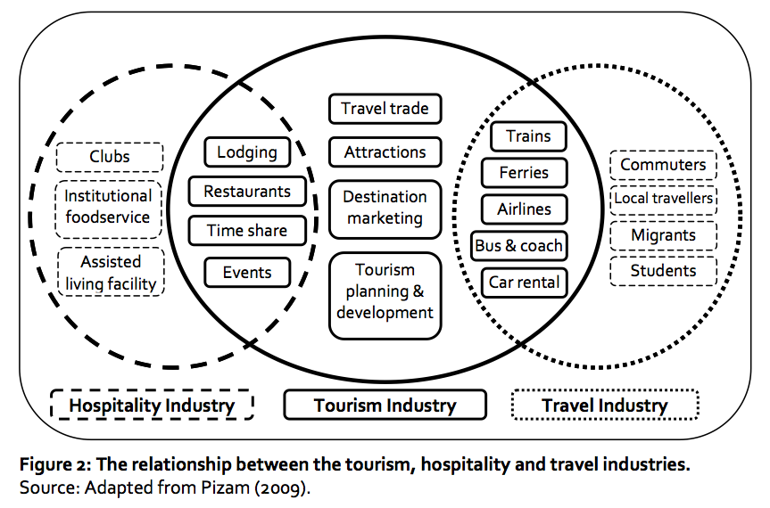 Tourism Supply Chains (1/2)