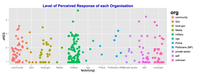 Level of Perceived Response of each Organisation