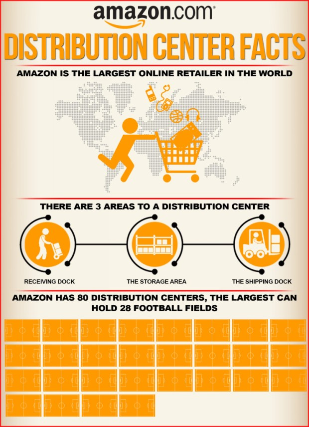 Source: http://distributioncenterjobs.net/2013/amazons-distribution-centers-facts/