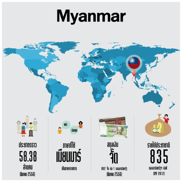 Myanmar - infographic (Source: thaibiz.net)