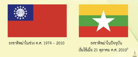 ที่มา: คู่มือการค้าและการลงทุนในประเทศพม่า - สสว.
